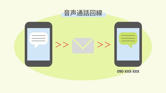 SMSの説明図