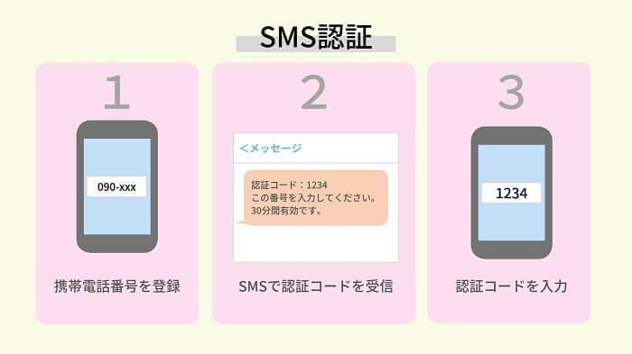 SMS認証の説明図